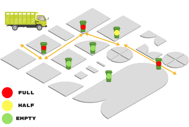 The route of a rubbish removal team in a city area that has smart bins.